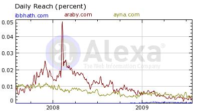 Pourcentage d'internautes ayant recours aux sites Ayna.com, Araby.com et Ibbhath.com)
